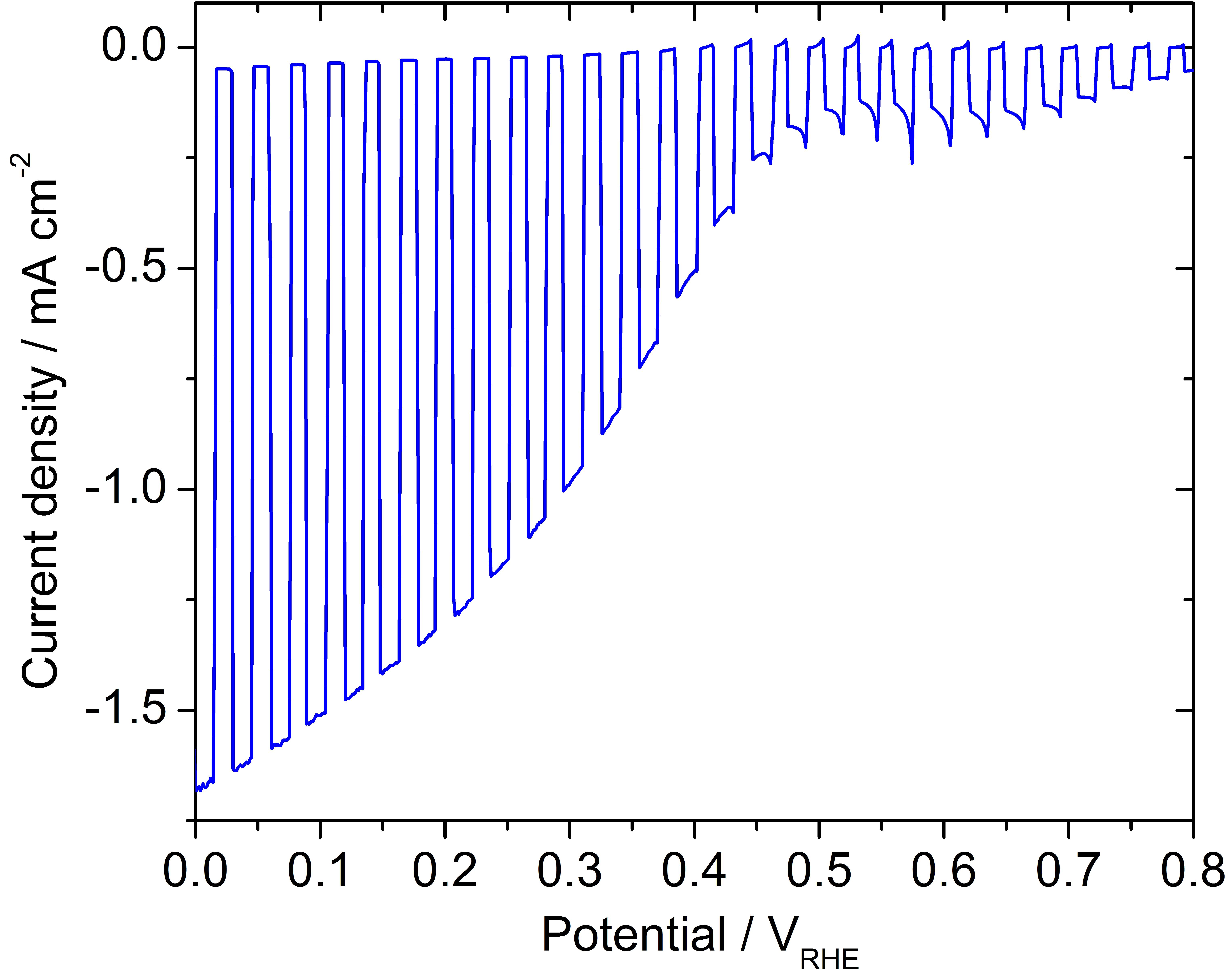 UZH - URPP LightChEC - Photoelectrochemical Water Splitting
